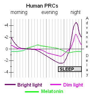 PRC-Light+Mel
