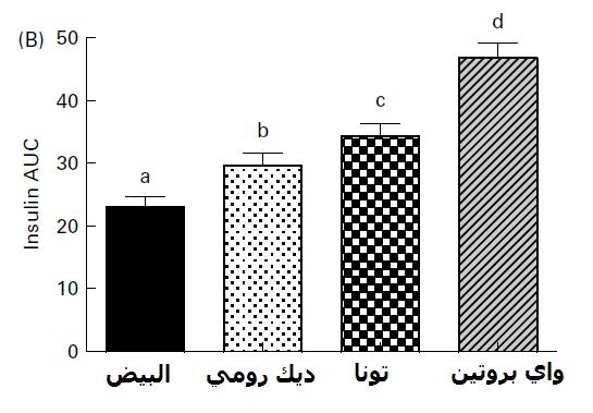 البروتين و الأنسولين