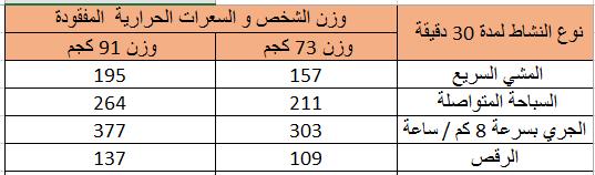 جدول السعرات المستهلكة في الكارديو